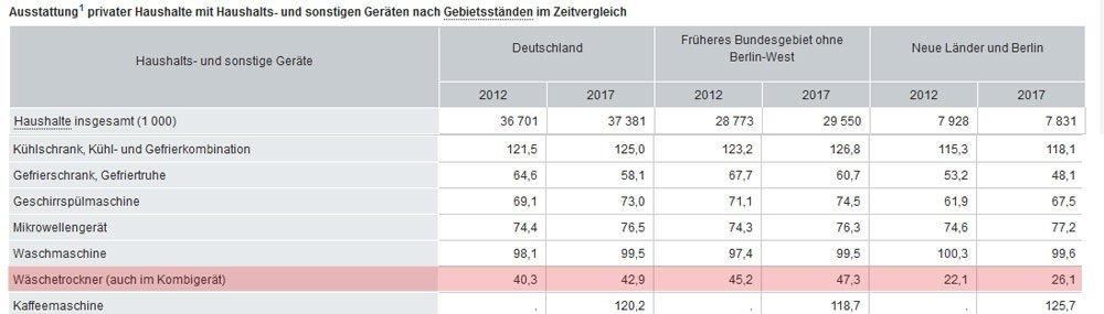 Wäschetrockner Statistik